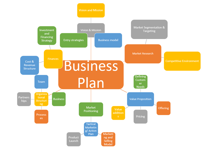 Process of a business plan guide to writing research papers in the apa style